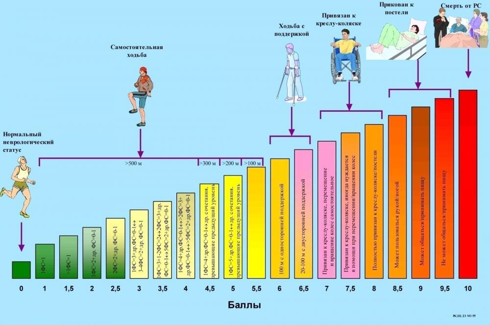 shkala-edss-pri-rasseyannom-skleroze-protokol-i-uroven-invalidizacii-15.jpg
